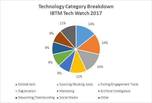 IBTMTechWatch2017Categories